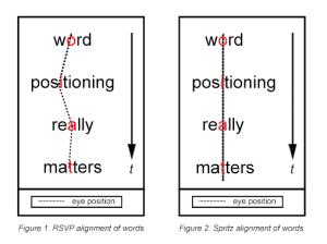 Rechts hoe 'traditonele'snelleestools woorden laten zien, links Spritz.